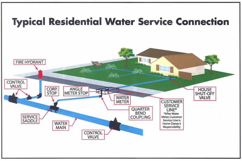 Water Service and Connection